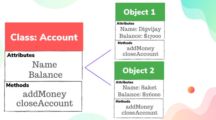 Object oriented Programming Example