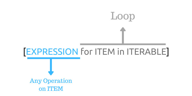 For loop list comprehension