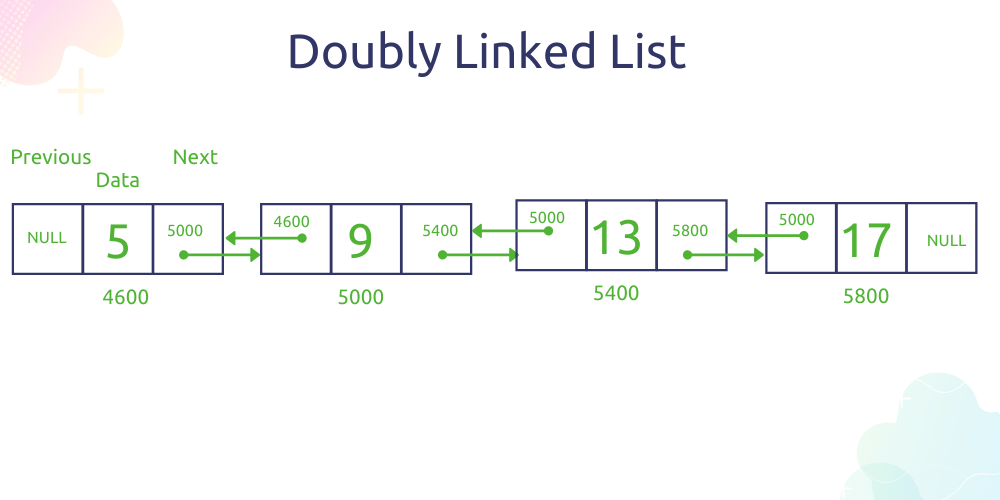 Doubly linked list data structure