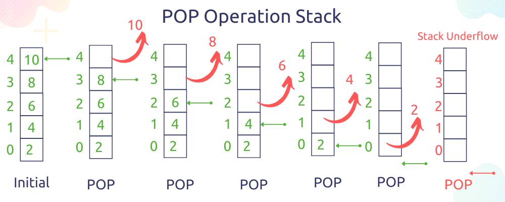 Pop operation in Stack data structure