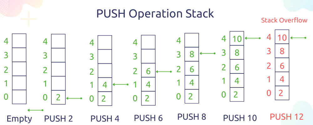 Push operation in stack data structure
