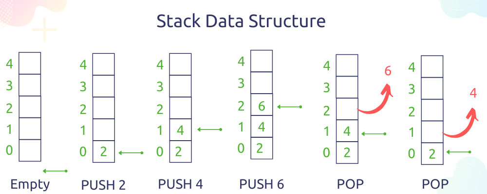 Stack data structures using array