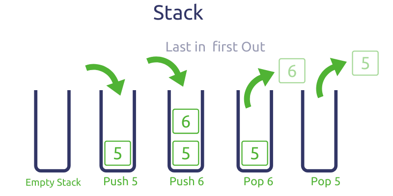 Stack data structures