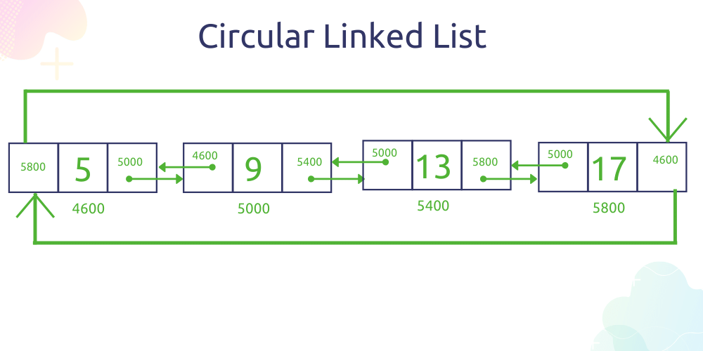 doubly Circular linked list data structure