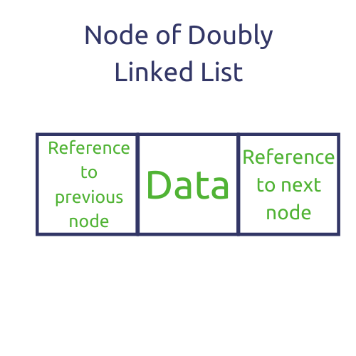 Node of doubly linked list