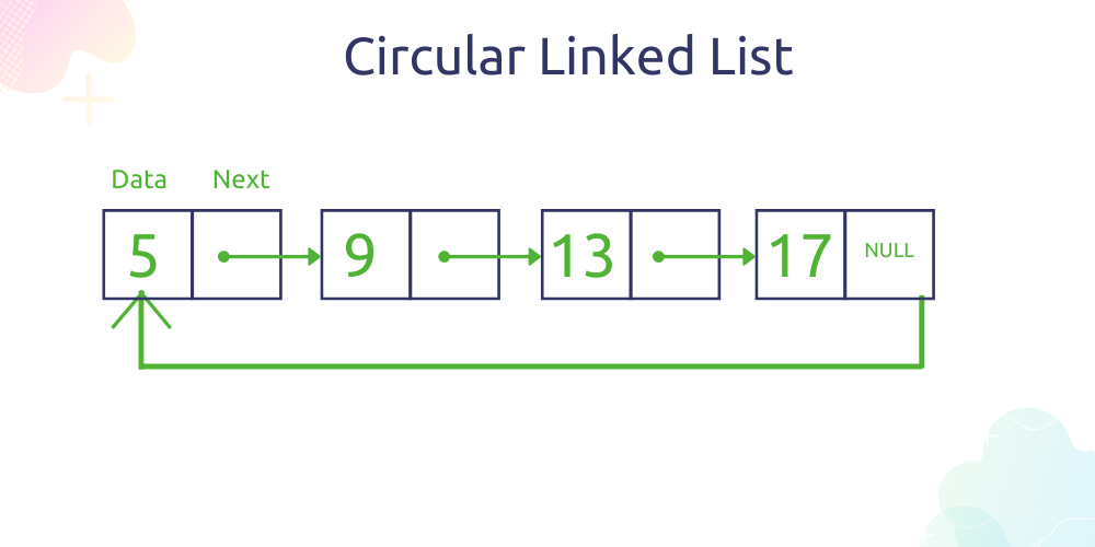singly circular linked list